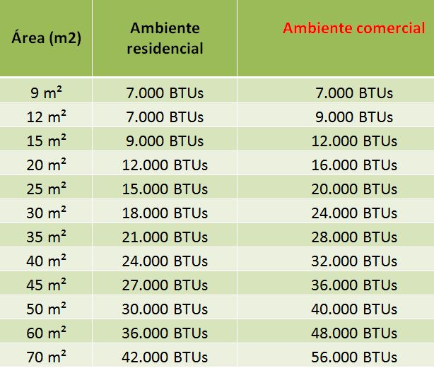 Tabela de cálculo de BTU