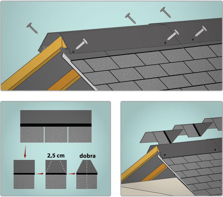 Como cobrir um pequeno telhado com telha shingle leroy merlin - Shingle leroy merlin ...